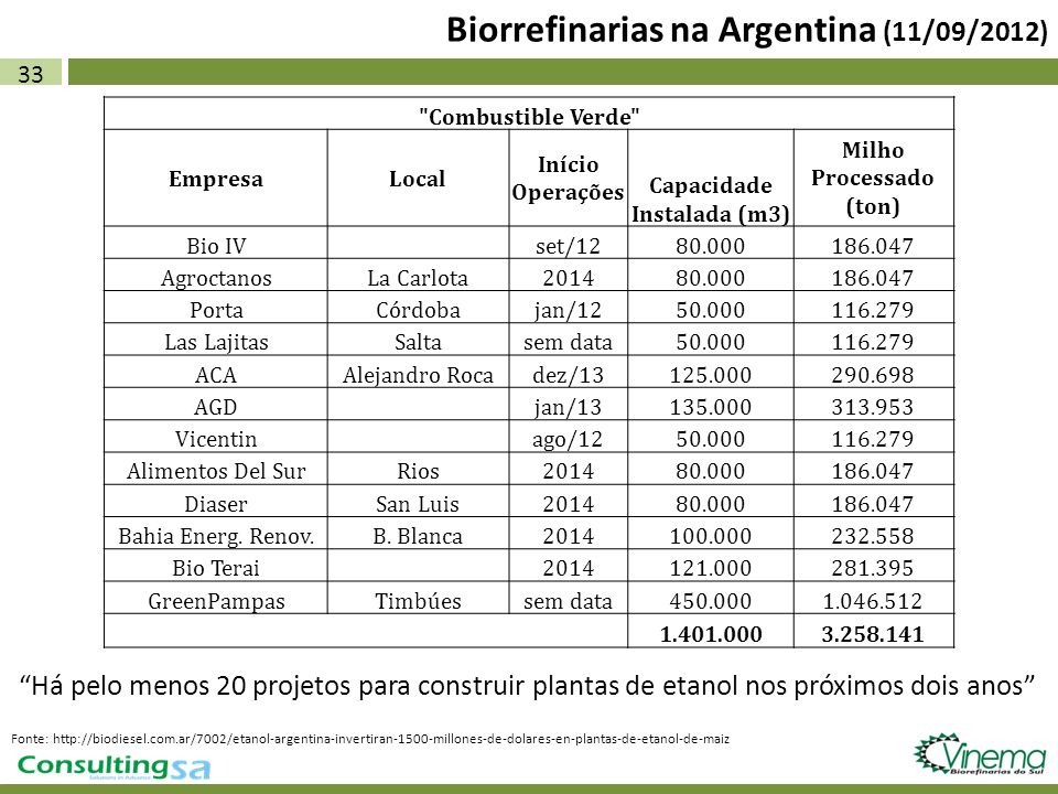 Biorrefinarias na Argentina (11/09/2012)