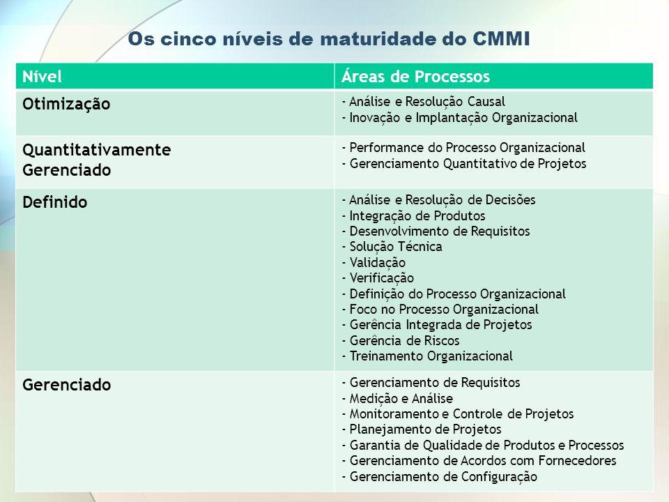 Os cinco níveis de maturidade do CMMI