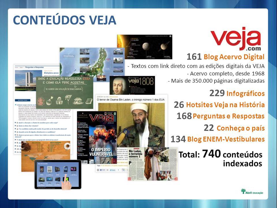 CONTEÚDOS VEJA 161 229 26 168 22 134 Total: 740 conteúdos indexados