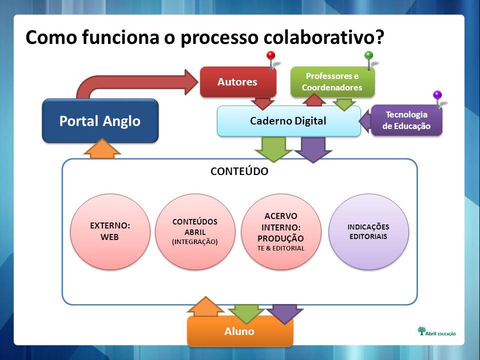 Como funciona o processo colaborativo