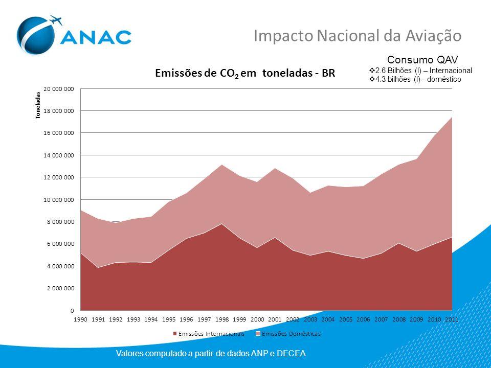 Impacto Nacional da Aviação
