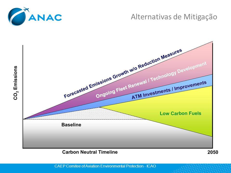 Alternativas de Mitigação