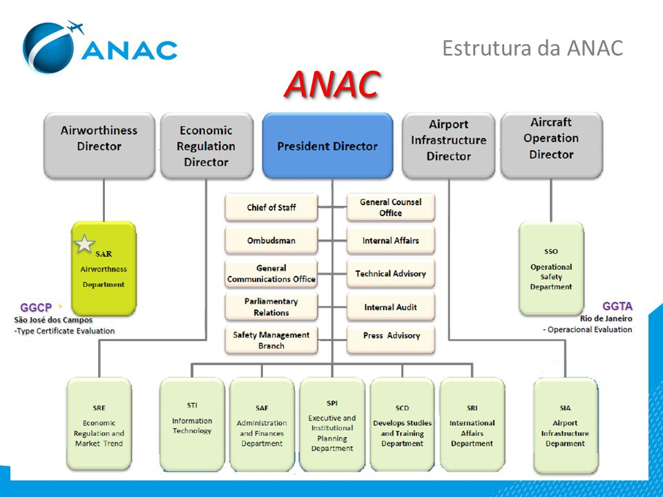 Estrutura da ANAC ANAC