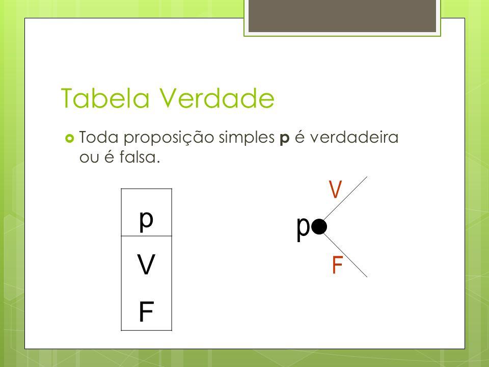 Tabela Verdade Toda proposição simples p é verdadeira ou é falsa. V p V F p F