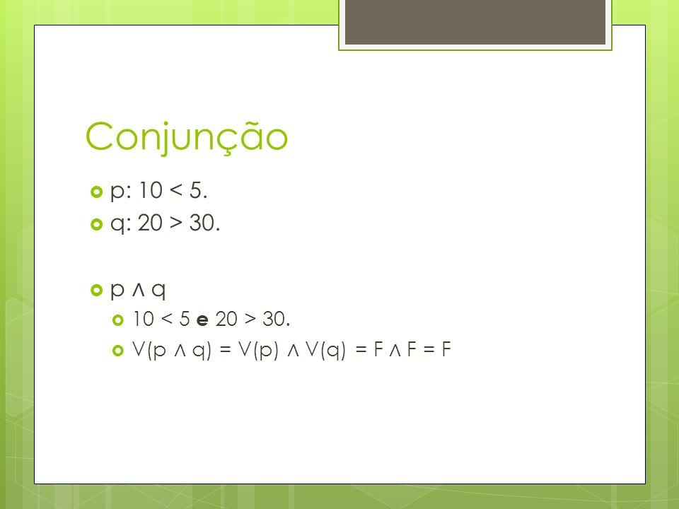 Conjunção p: 10 < 5. q: 20 > 30. p ∧ q 10 < 5 e 20 > 30.