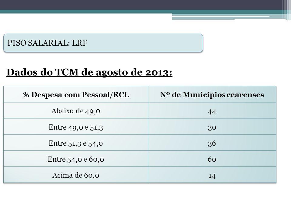 % Despesa com Pessoal/RCL Nº de Municípios cearenses