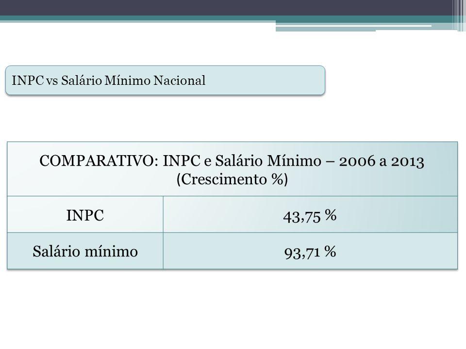 COMPARATIVO: INPC e Salário Mínimo – 2006 a 2013