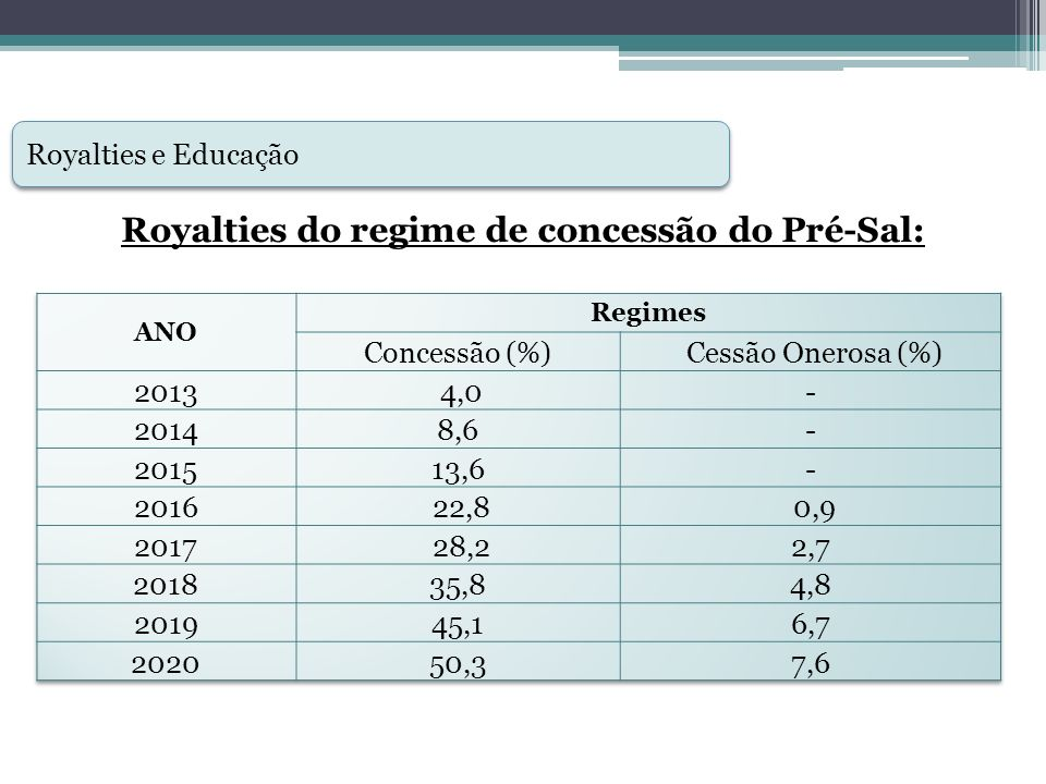 Royalties do regime de concessão do Pré-Sal: