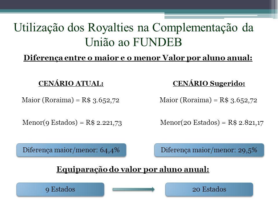 Utilização dos Royalties na Complementação da União ao FUNDEB