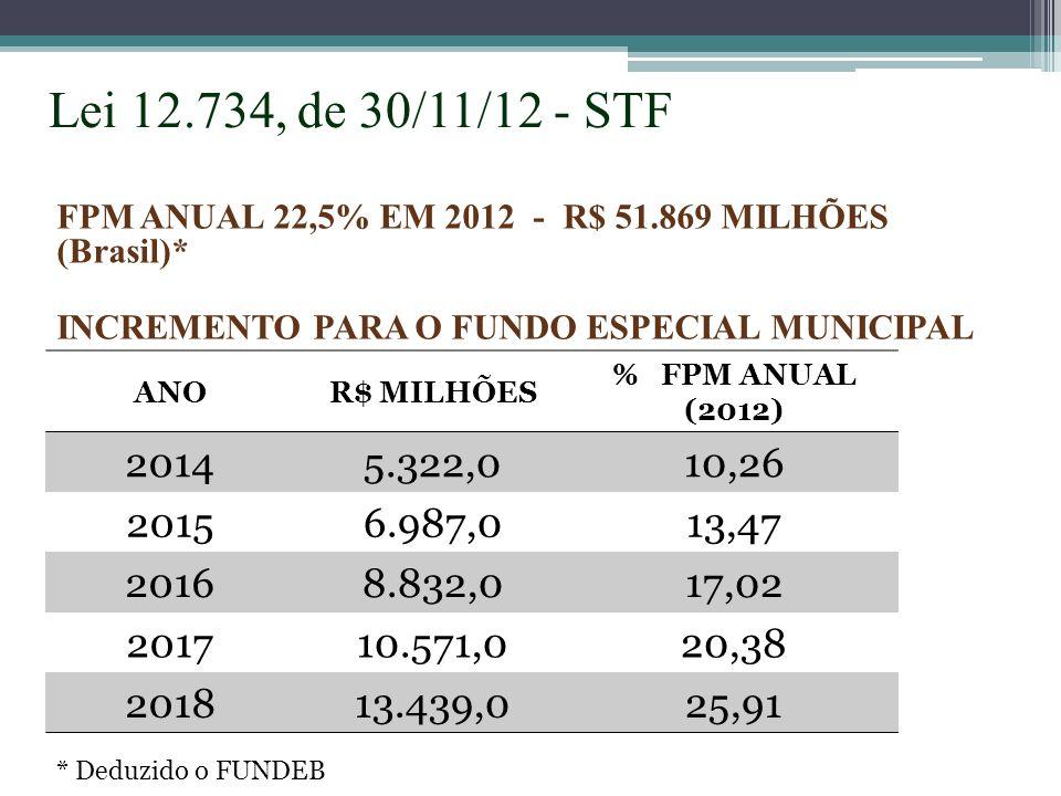 Lei 12.734, de 30/11/12 - STF FPM ANUAL 22,5% EM 2012 - R$ 51.869 MILHÕES (Brasil)* INCREMENTO PARA O FUNDO ESPECIAL MUNICIPAL.