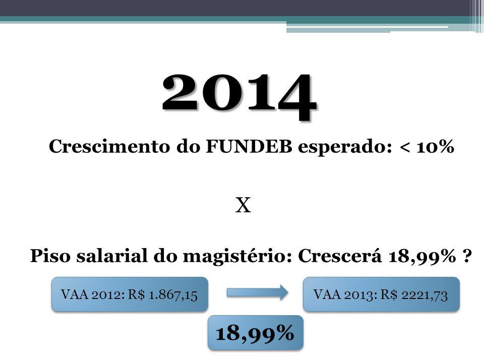 2014 X 18,99% Crescimento do FUNDEB esperado: < 10%