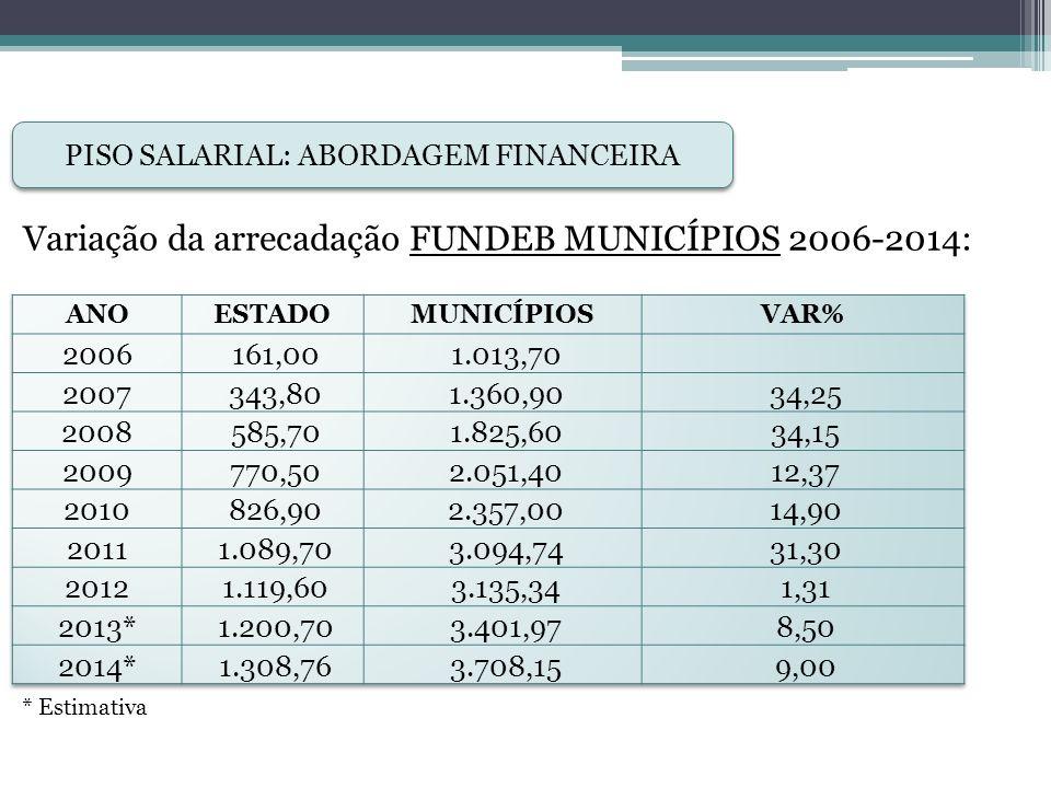 PISO SALARIAL: ABORDAGEM FINANCEIRA