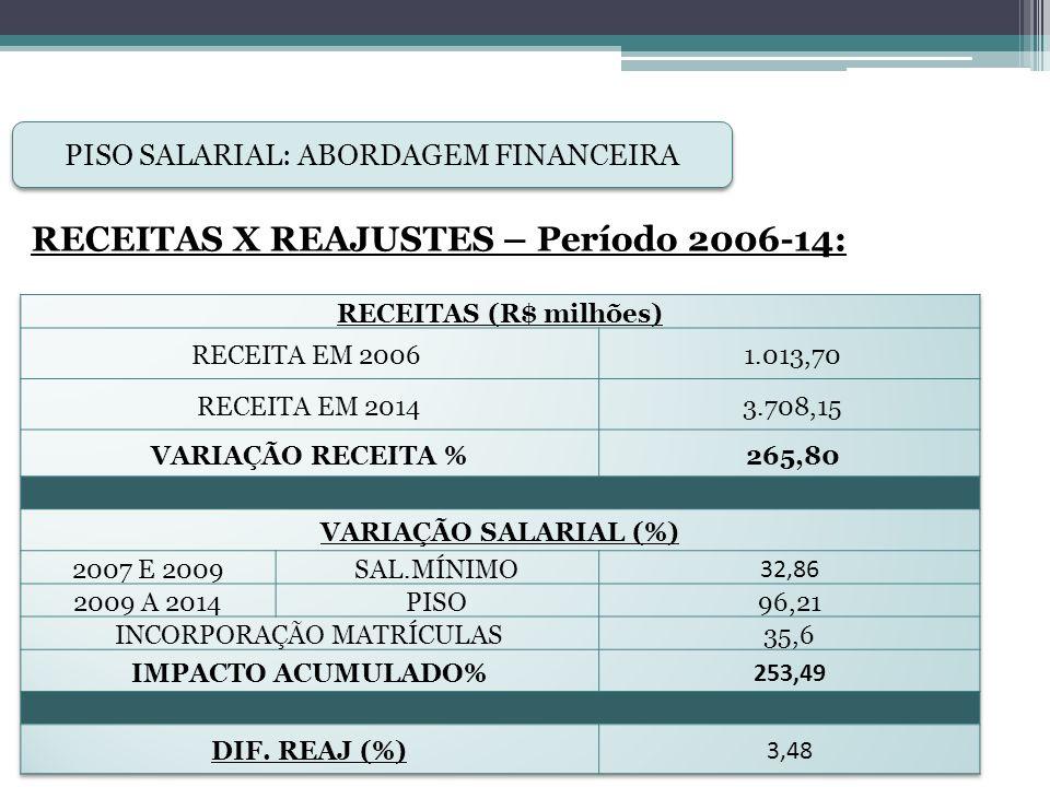 RECEITAS X REAJUSTES – Período 2006-14: