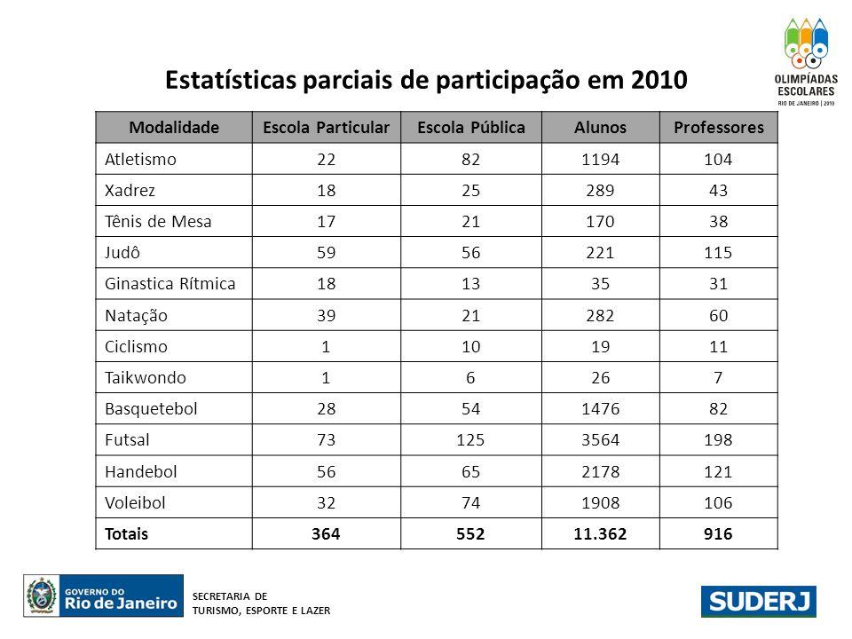 Estatísticas parciais de participação em 2010