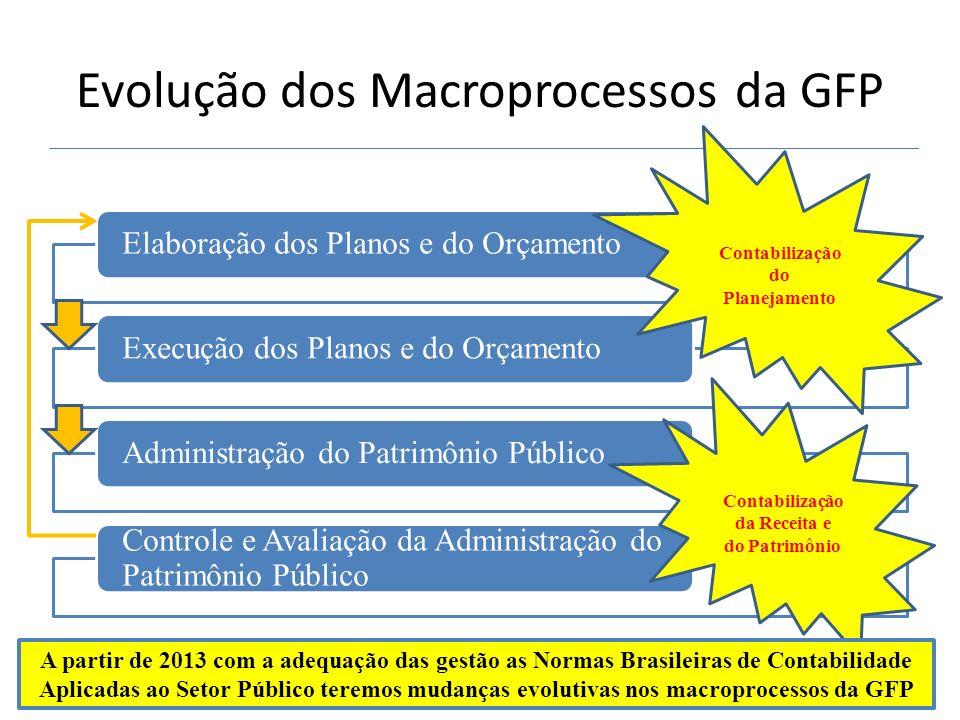 Evolução dos Macroprocessos da GFP