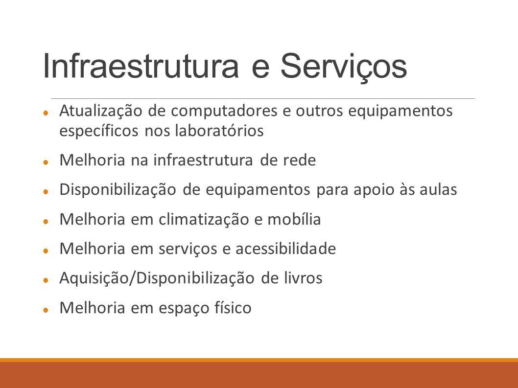 Infraestrutura e Serviços