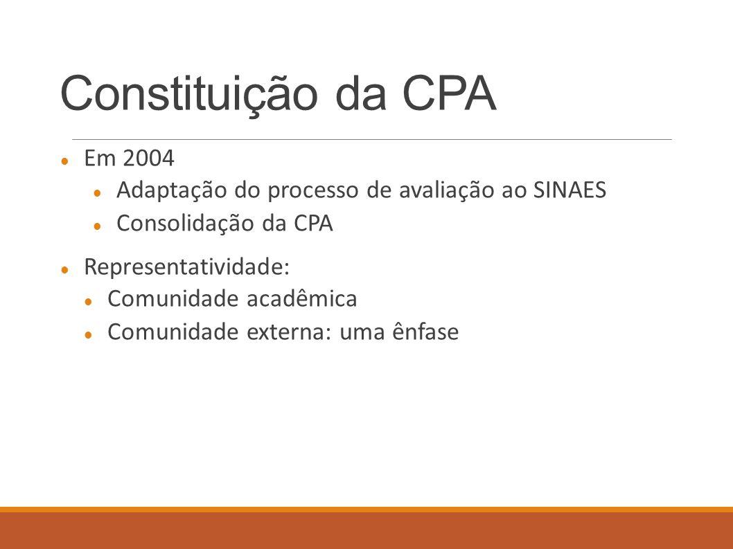 Constituição da CPA Em 2004. Adaptação do processo de avaliação ao SINAES. Consolidação da CPA. Representatividade: