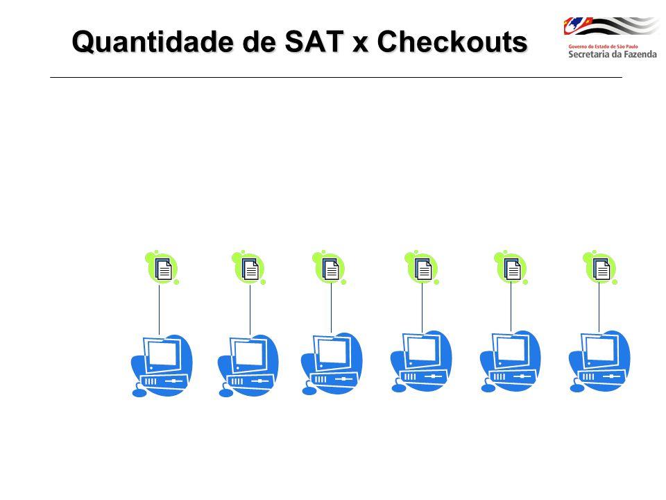 Quantidade de SAT x Checkouts