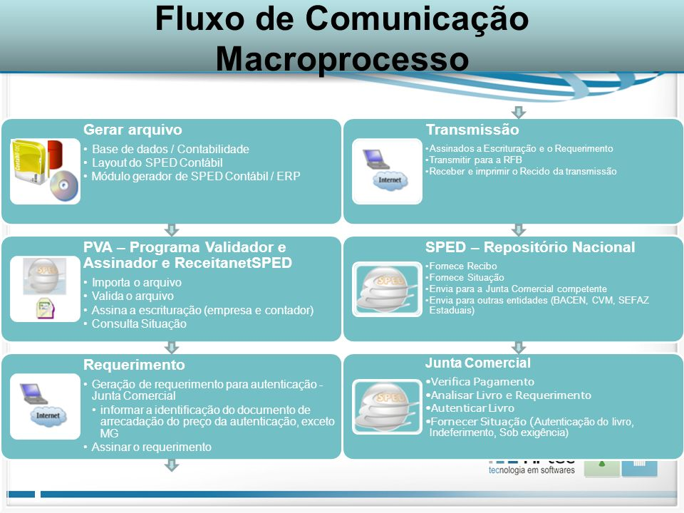 Fluxo de Comunicação Macroprocesso
