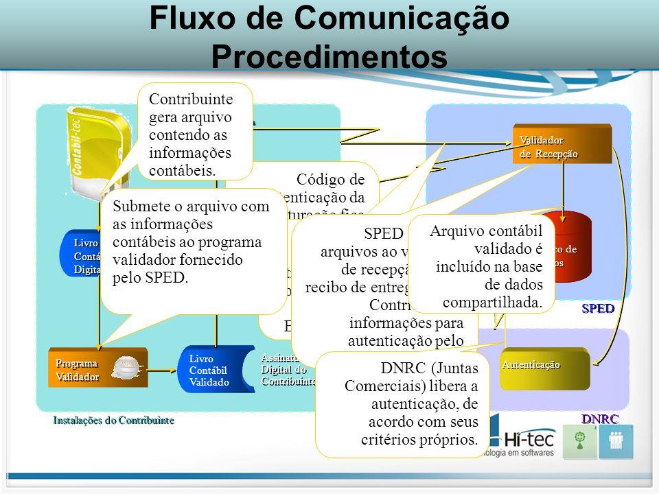 Fluxo de Comunicação Procedimentos