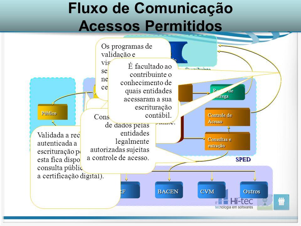 Fluxo de Comunicação Acessos Permitidos