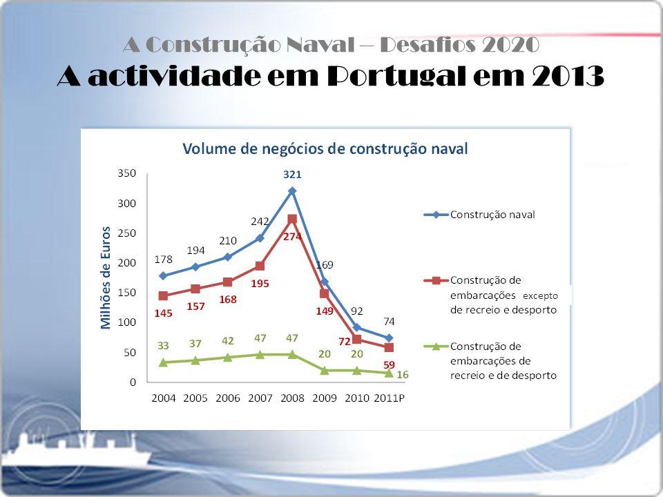 A Construção Naval – Desafios 2020 A actividade em Portugal em 2013