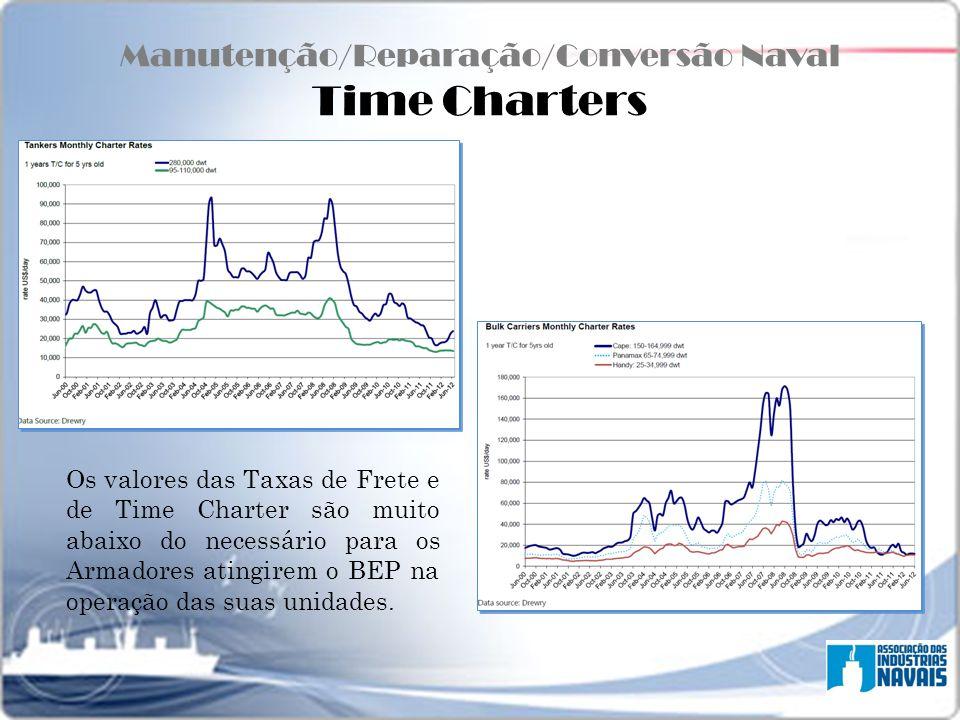 Manutenção/Reparação/Conversão Naval Time Charters