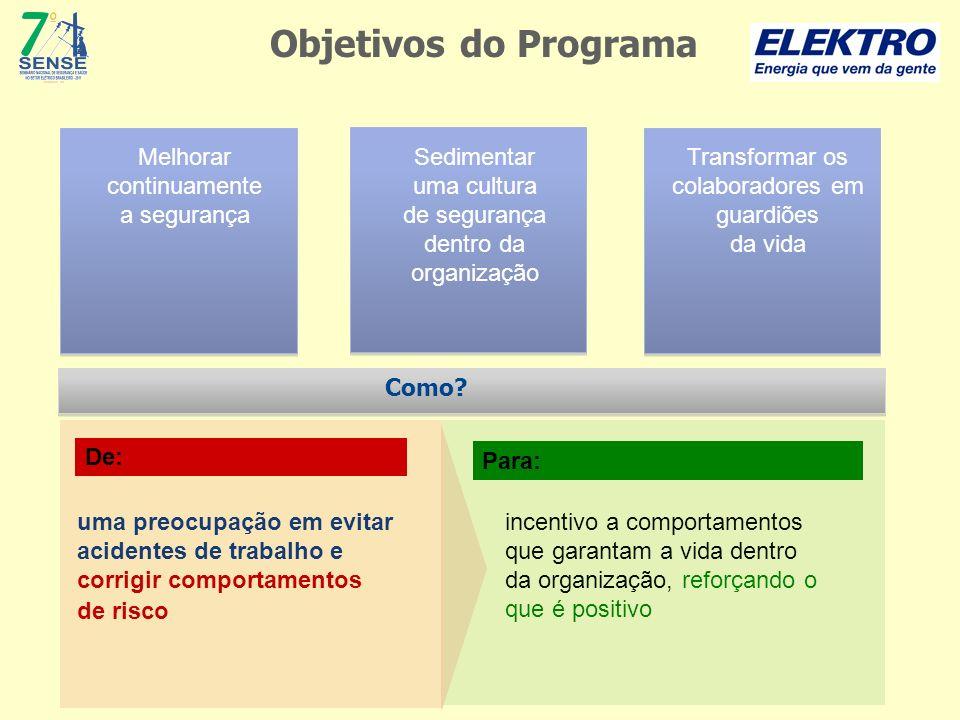 Objetivos do Programa Melhorar continuamente a segurança