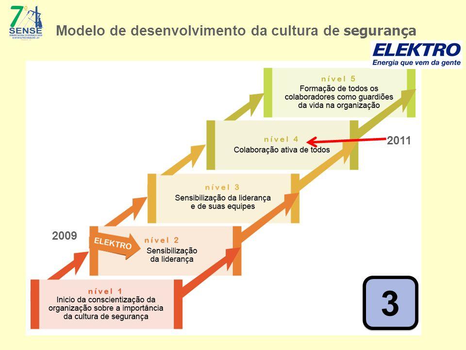 Modelo de desenvolvimento da cultura de segurança