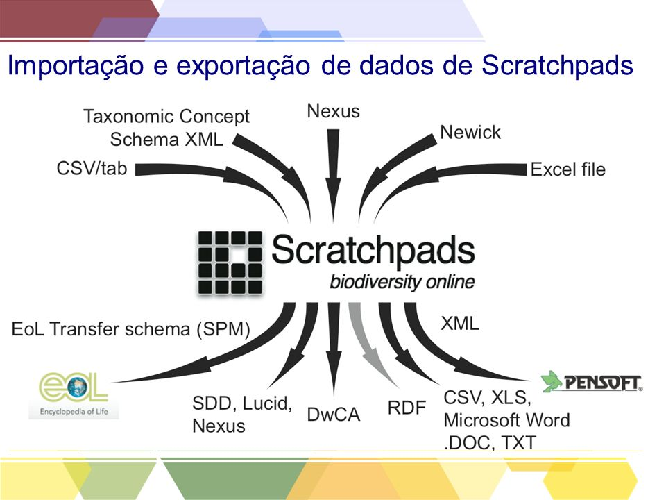Importação e exportação de dados de Scratchpads