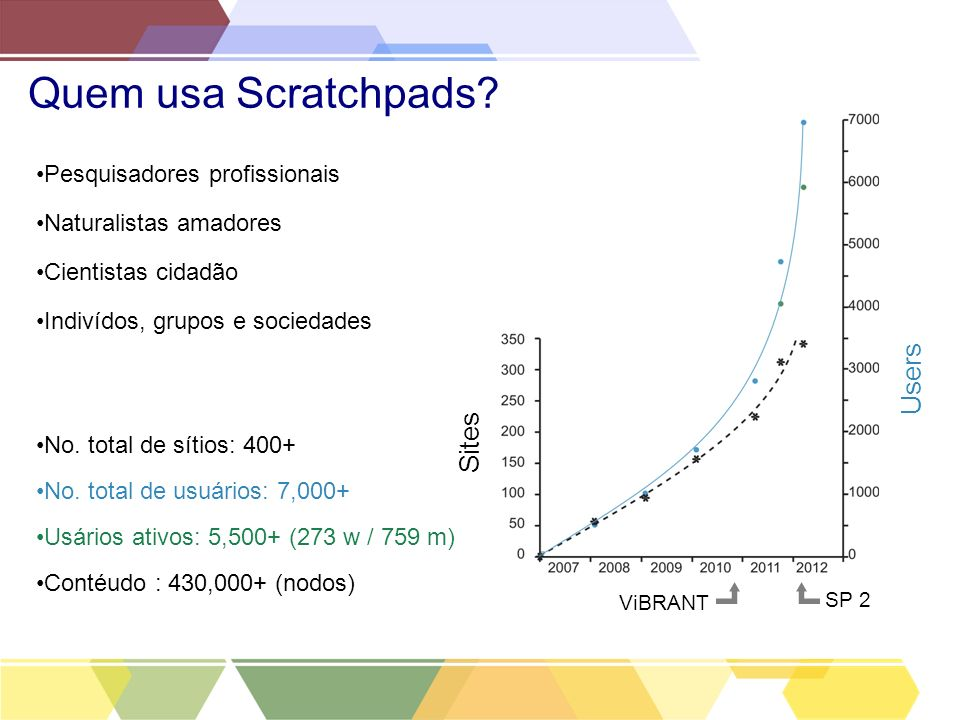 Quem usa Scratchpads Users Sites Pesquisadores profissionais
