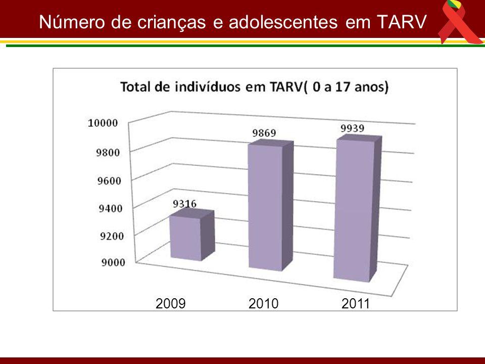 Número de crianças e adolescentes em TARV