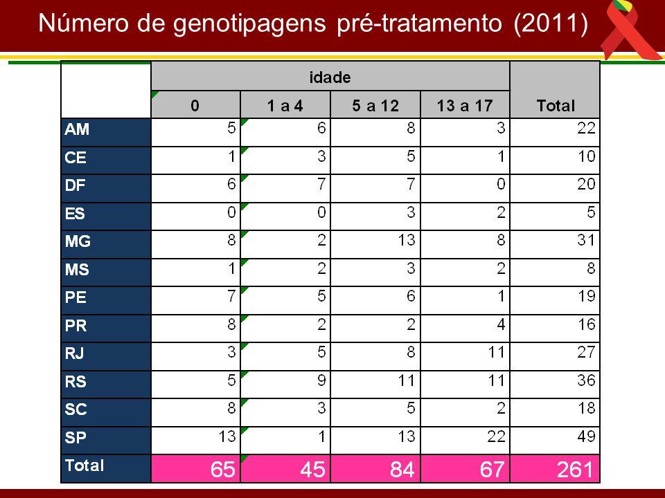Número de genotipagens pré-tratamento (2011)
