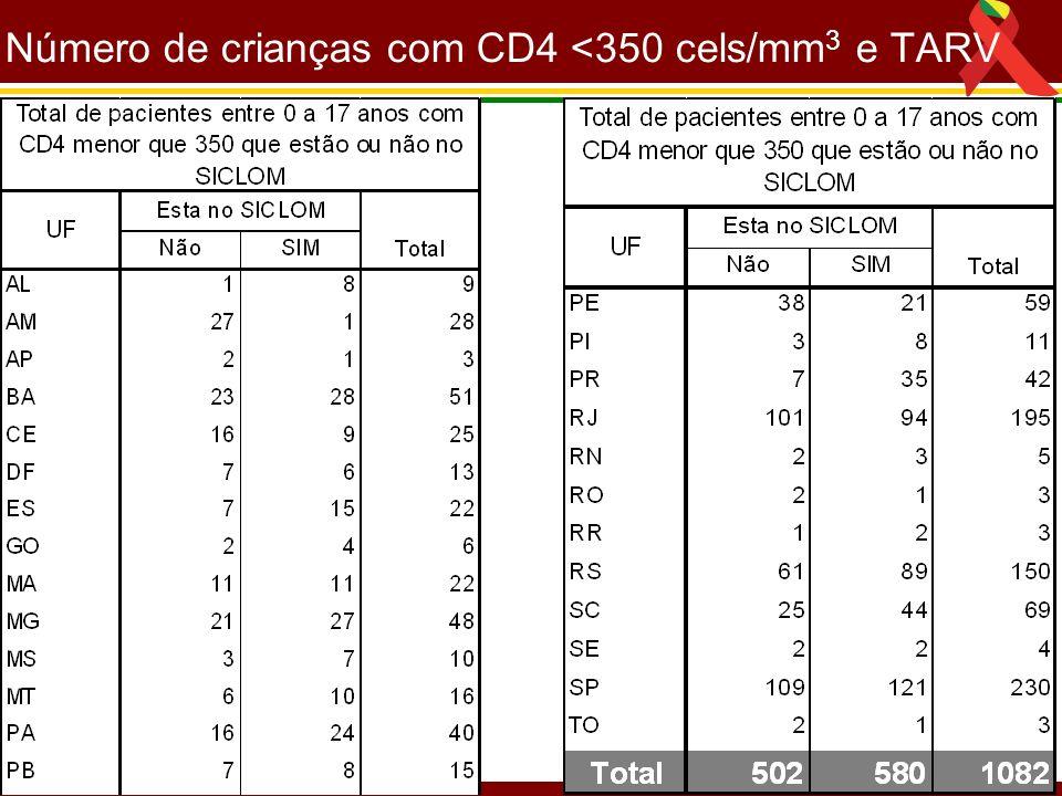 Número de crianças com CD4 <350 cels/mm3 e TARV