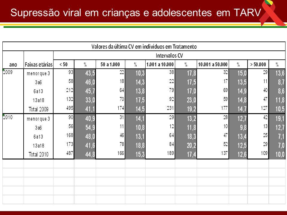 Supressão viral em crianças e adolescentes em TARV