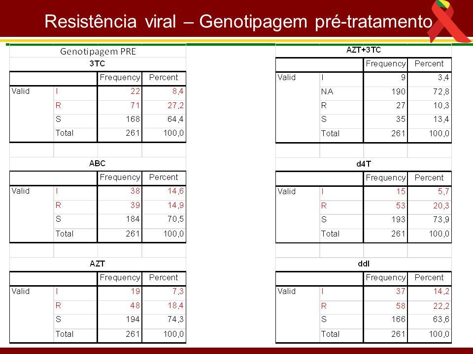 Resistência viral – Genotipagem pré-tratamento