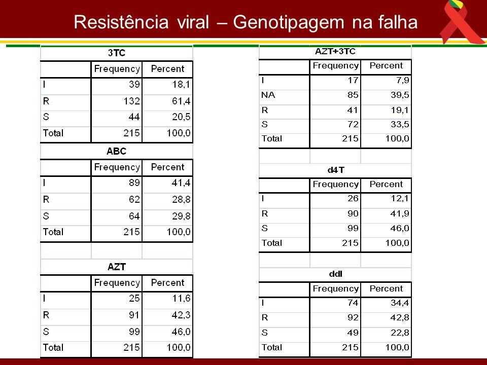 Resistência viral – Genotipagem na falha