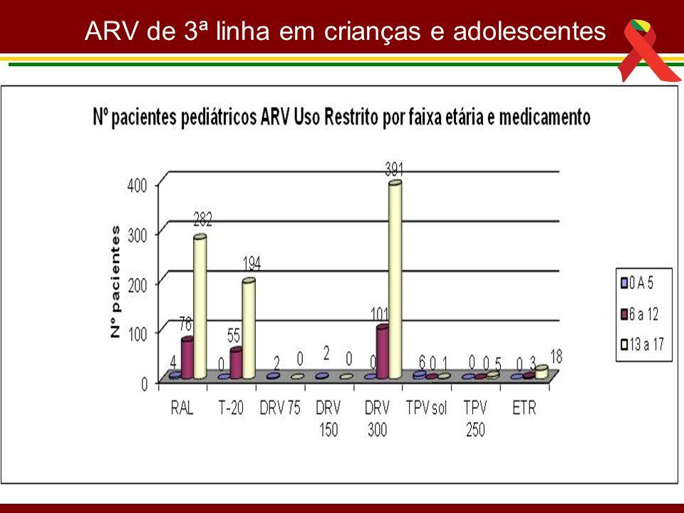 ARV de 3ª linha em crianças e adolescentes