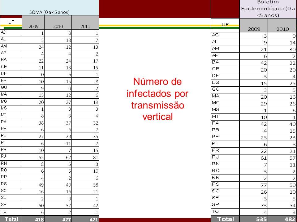 Número de infectados por transmissão vertical