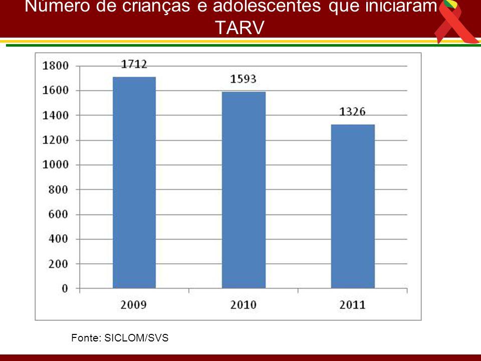 Número de crianças e adolescentes que iniciaram TARV