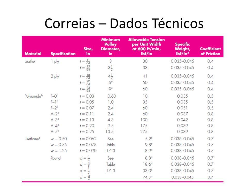 Correias – Dados Técnicos
