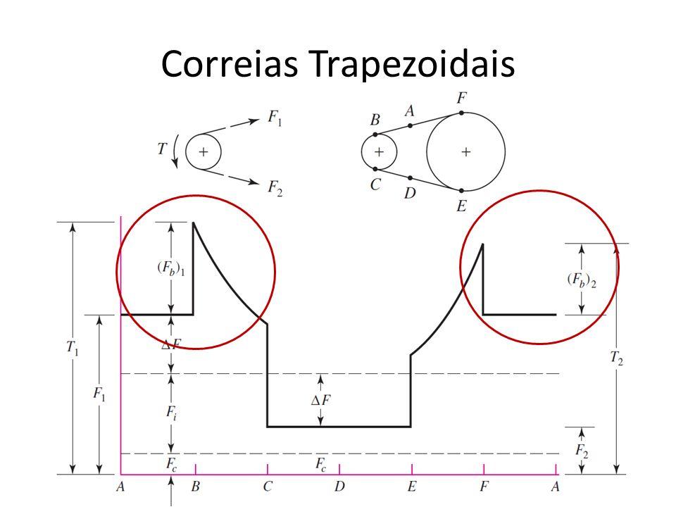 Correias Trapezoidais