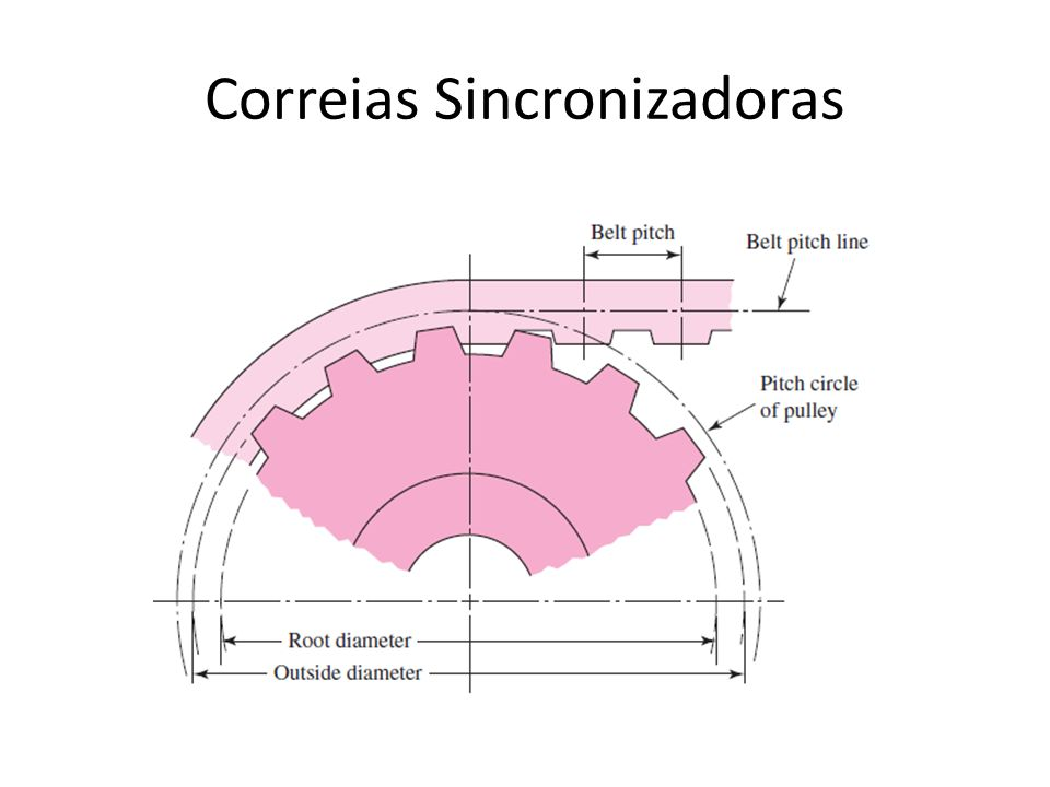 Correias Sincronizadoras