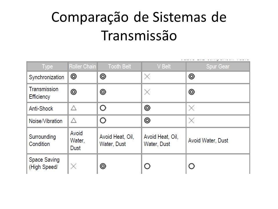 Comparação de Sistemas de Transmissão