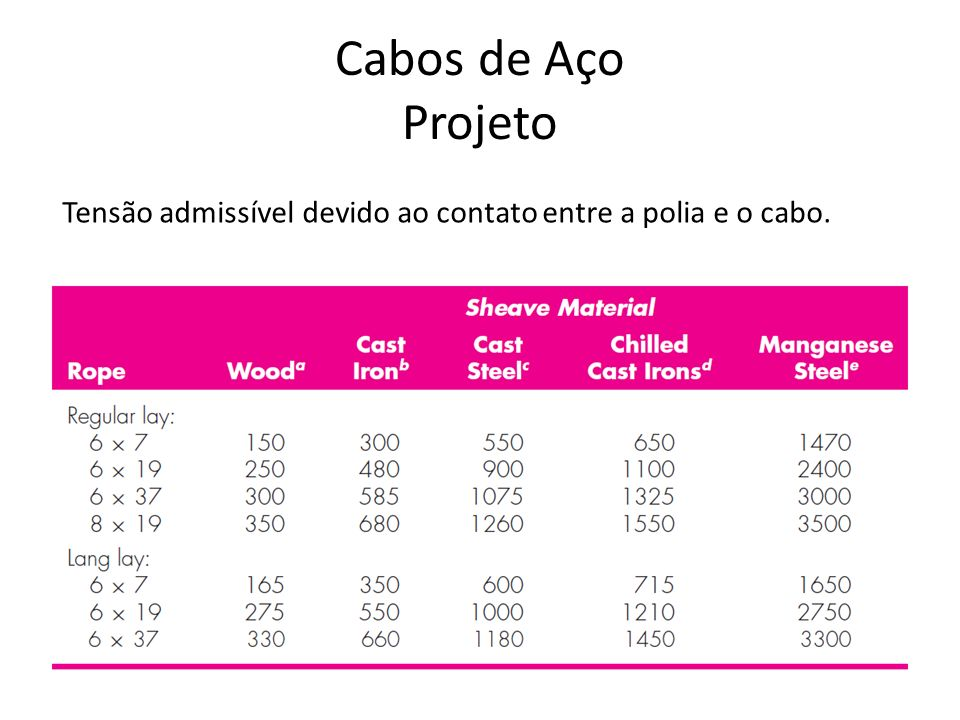 Cabos de Aço Projeto Tensão admissível devido ao contato entre a polia e o cabo.