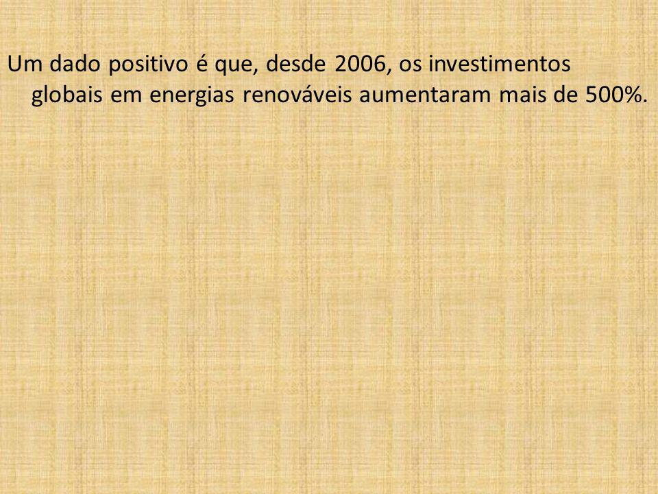 Um dado positivo é que, desde 2006, os investimentos globais em energias renováveis aumentaram mais de 500%.