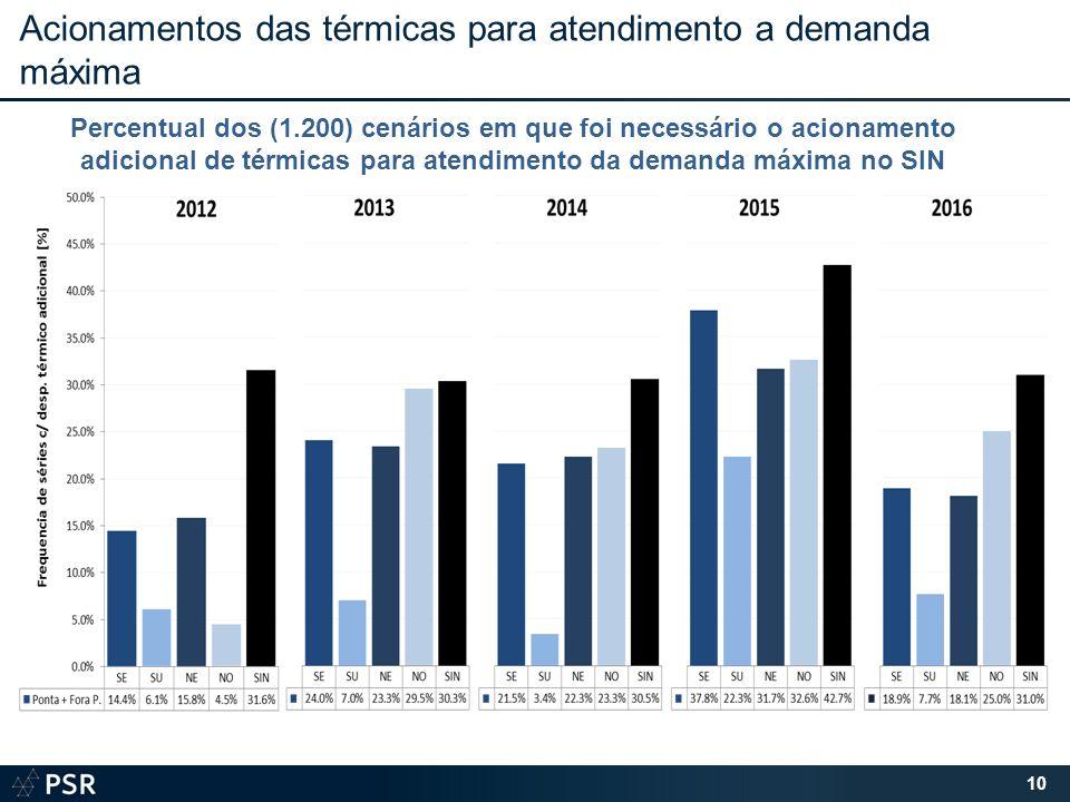 Acionamentos das térmicas para atendimento a demanda máxima