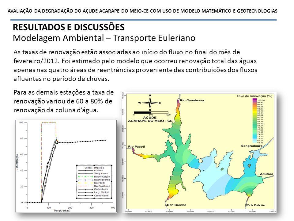 RESULTADOS E DISCUSSÕES Modelagem Ambiental – Transporte Euleriano