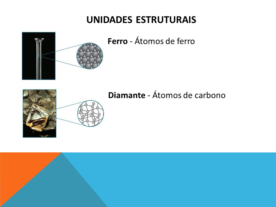 Unidades estruturais Ferro - Átomos de ferro