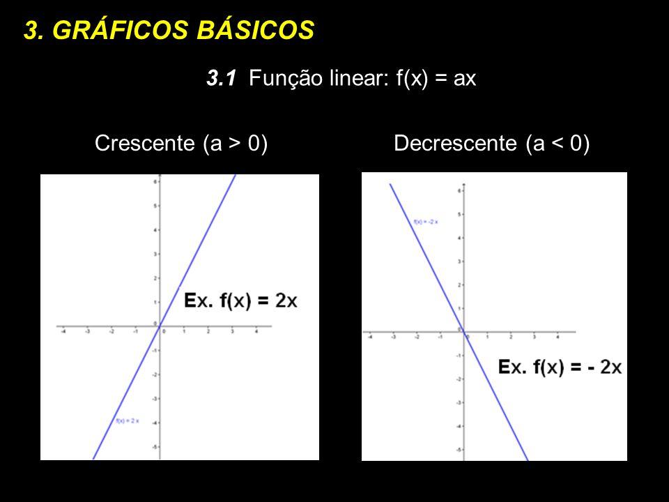 3. GRÁFICOS BÁSICOS 3.1 Função linear: f(x) = ax Crescente (a > 0)
